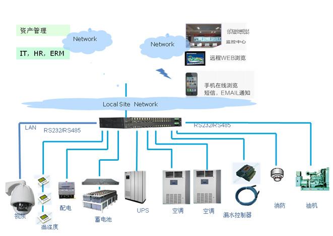 工程接线图           机房监控管理软件------ups